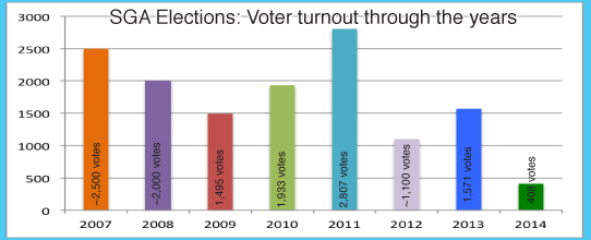 SGA election draws dubious 'turnout'