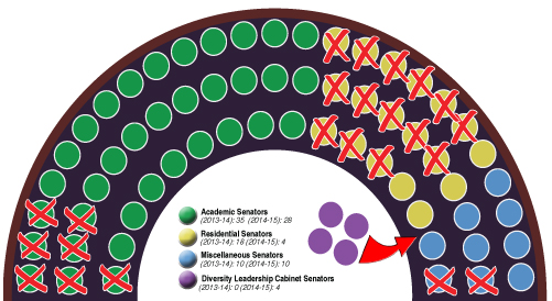 SenateReformGraph