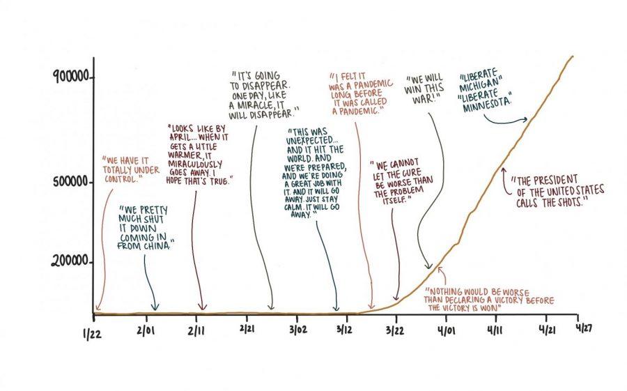 Graphic by Rebecca LiVigni